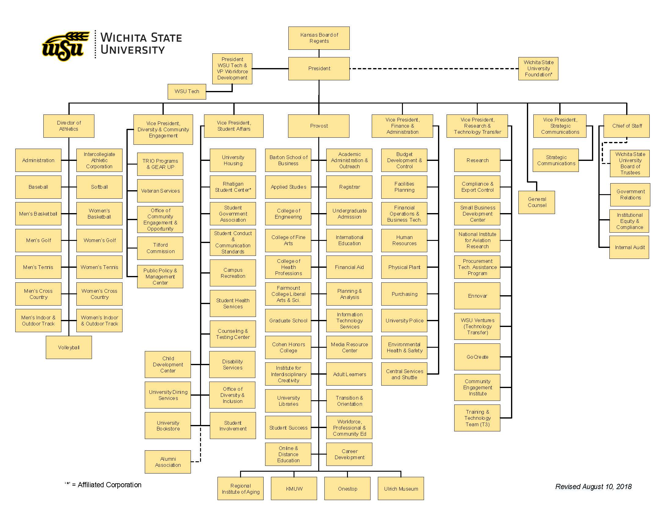 Photo of WSU Organizational Chart