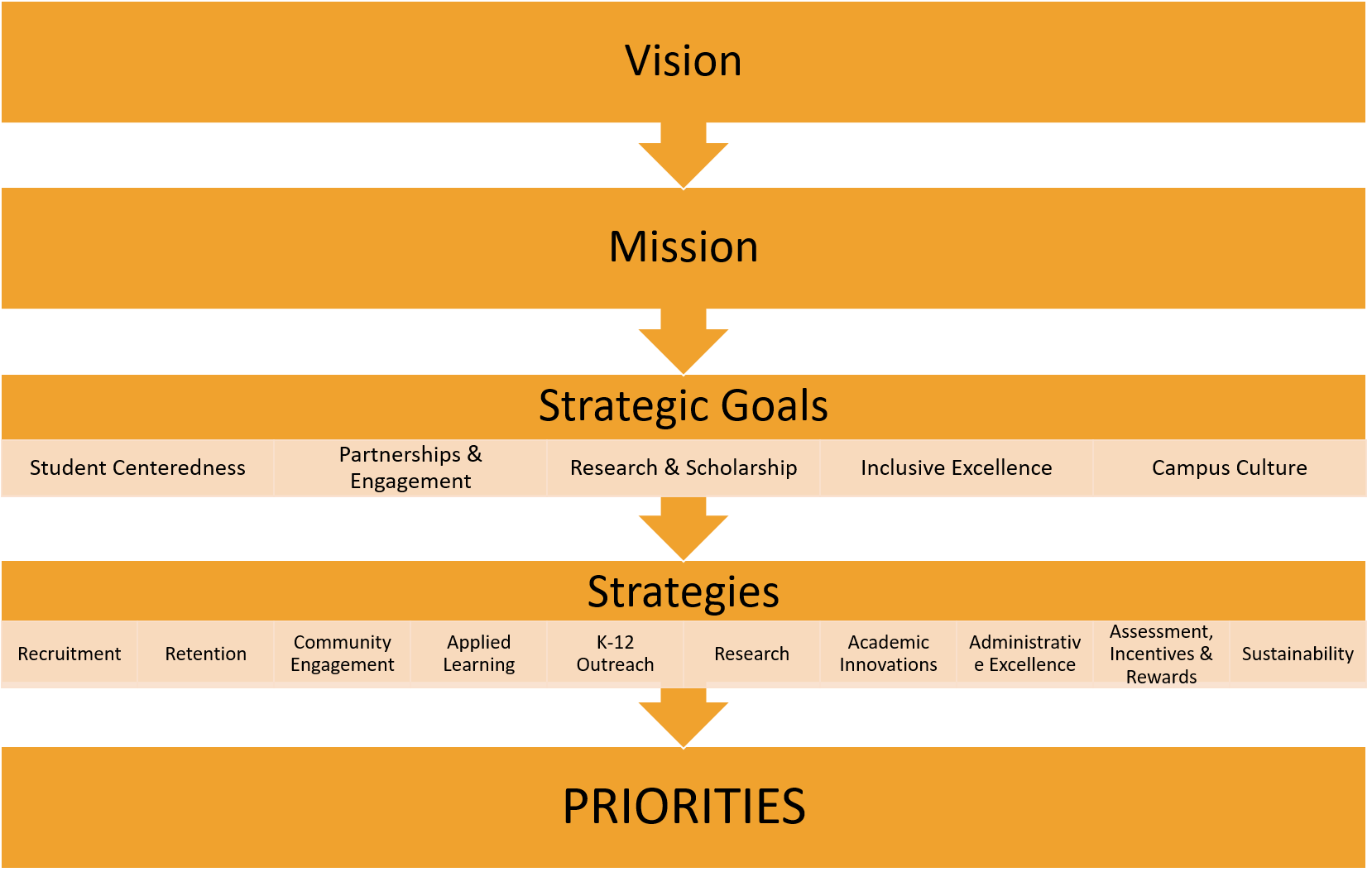 view of vision, mission to priorities