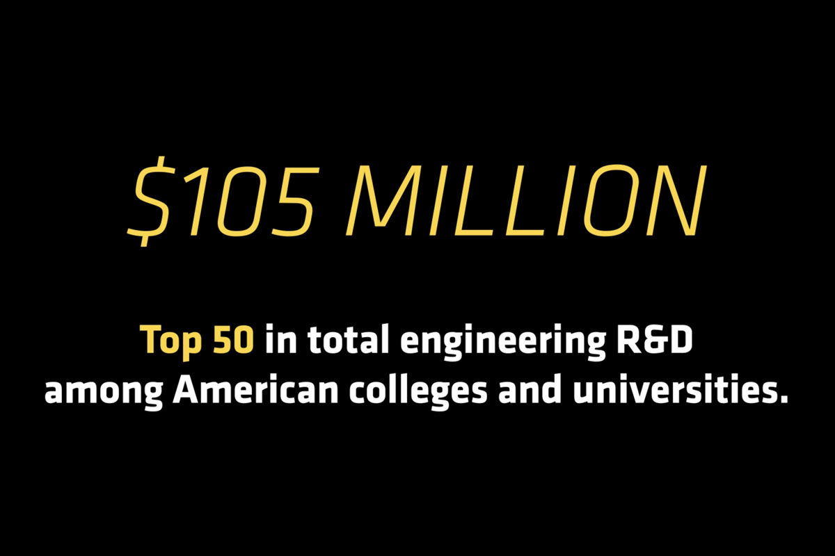 Graphic - $105 million. Top 50 in total engineering R %amp; D among American college and universities.