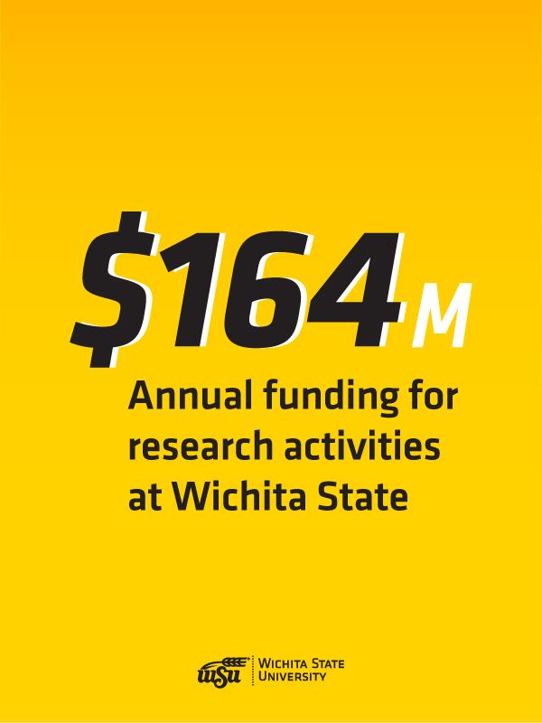 $164 million in annual funding for research activities at Wichita State