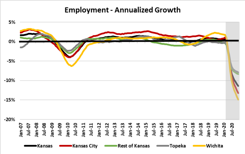 Employment Annualized Growth graphic