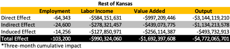 Rest of Kansas regional impact graphic
