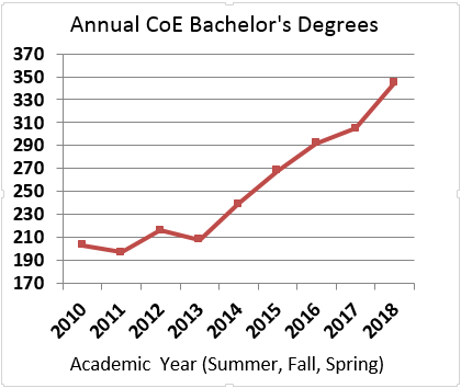 Annual CoE Bachelor's Degrees