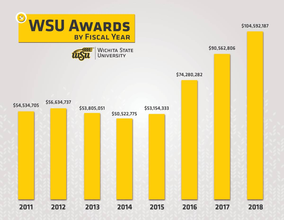 WSU awards summary