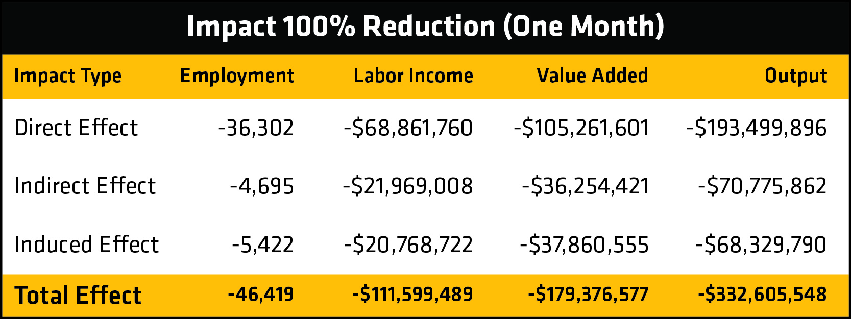 Table showing the numbers for the 100% reduction scenario.