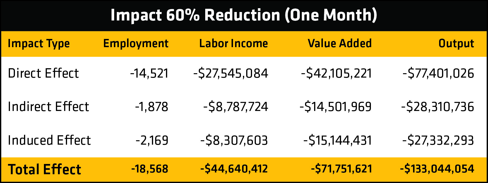Table showing the numbers for the 60% reduction scenario.