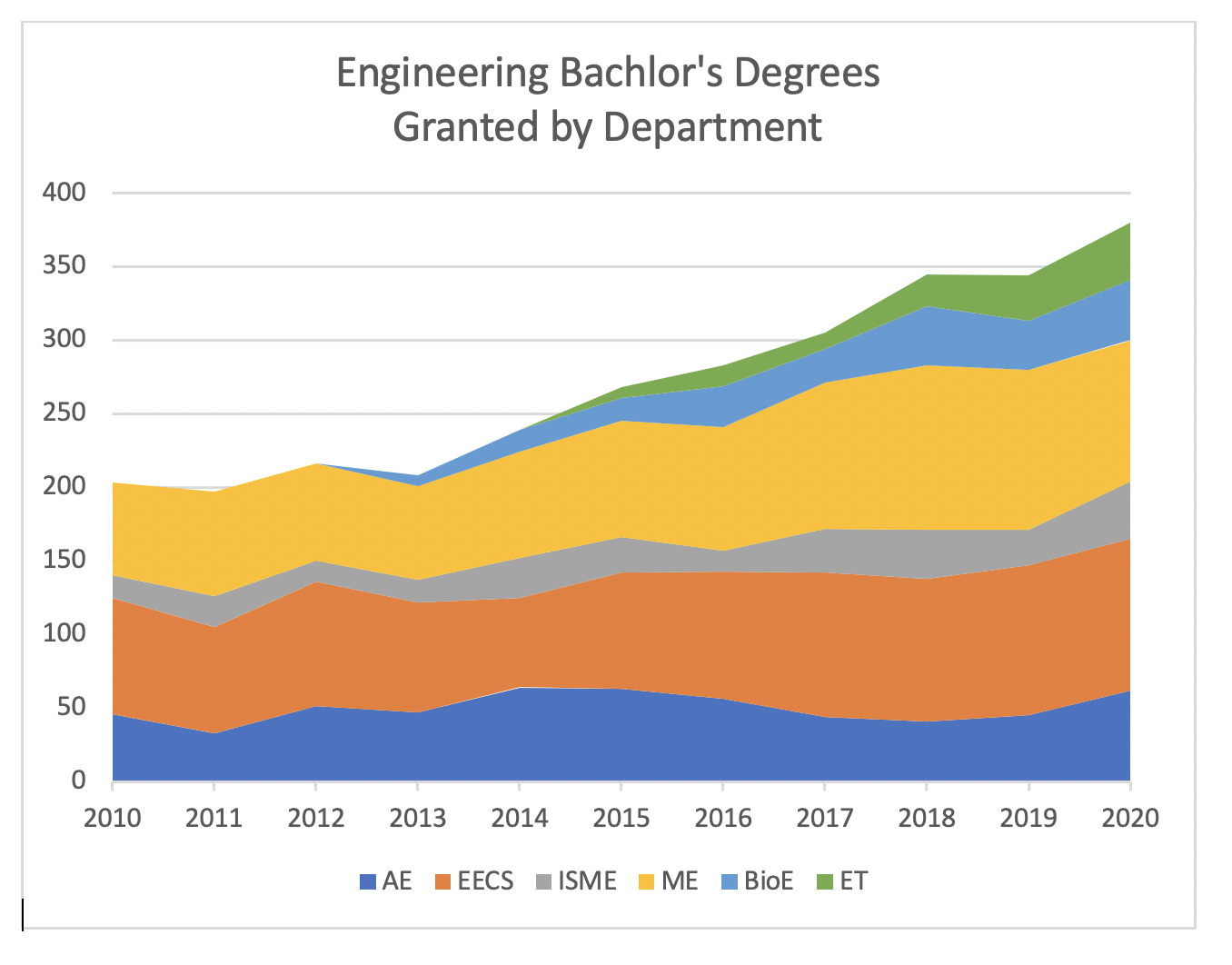 College of Engineering enrollment by year.