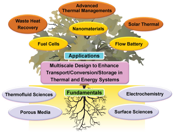 Diagram of sustainable energy processes.