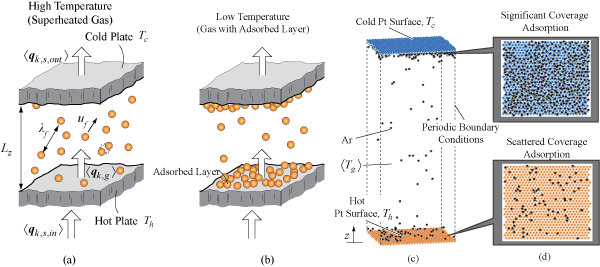 Schematic drawing of heat transfer in gas-filled nanogap both at high and low temperatures.