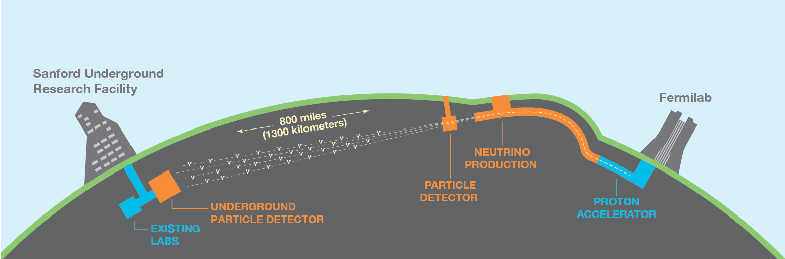 schematic view of the DUNE experiment