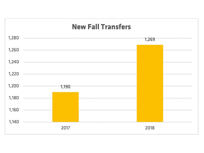 Chart of WSU transfer students