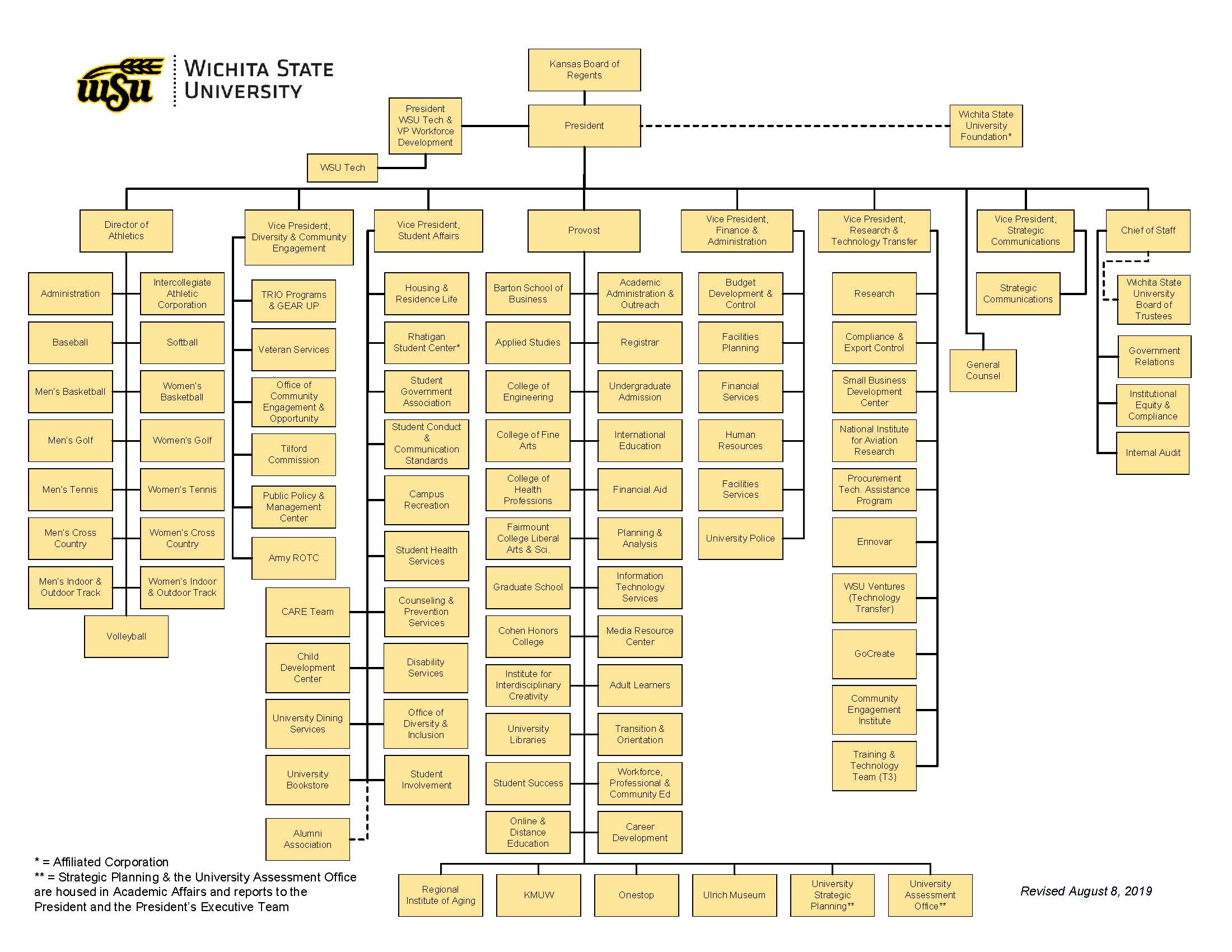 Wichita State University Organization Chart