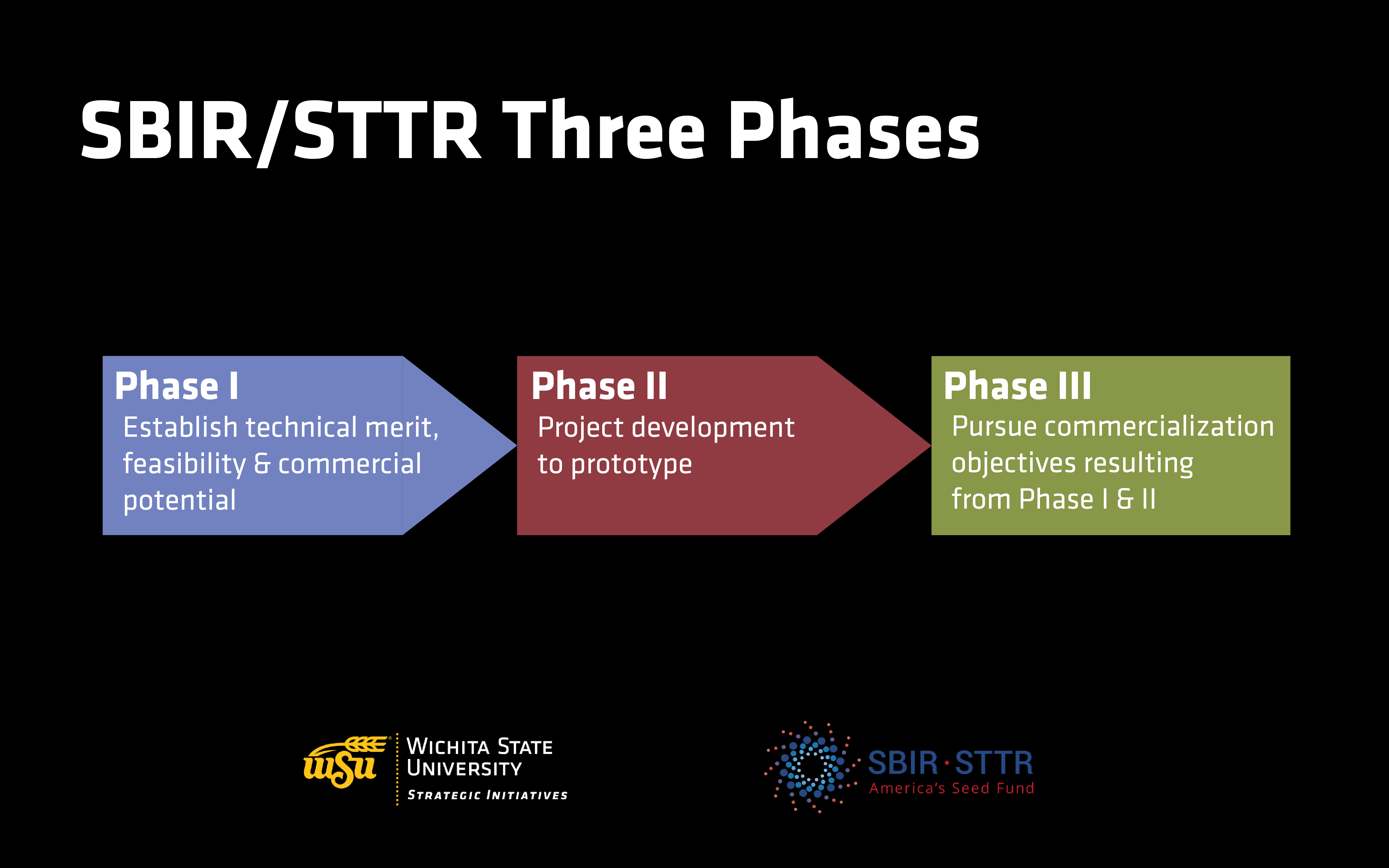 SBIR Three Phases