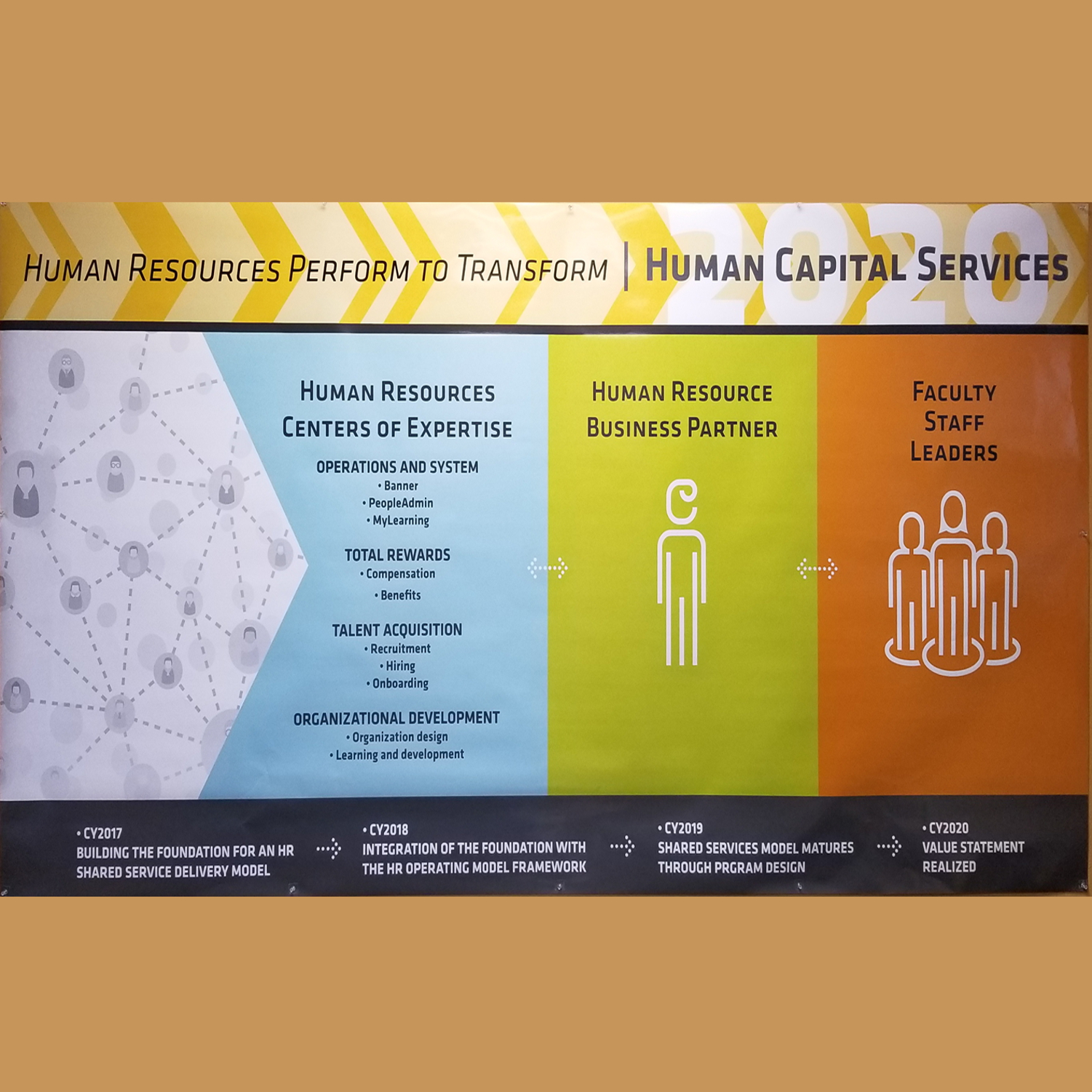 HR Shared Services Model