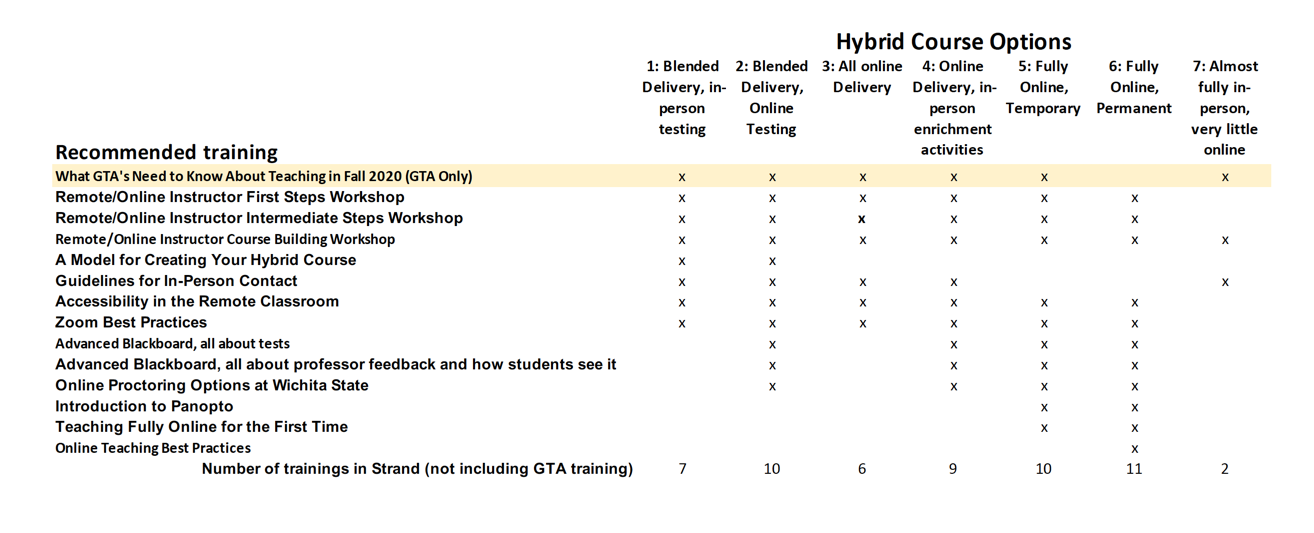 Grid image outlining hybrid course design training suggestions by design choice