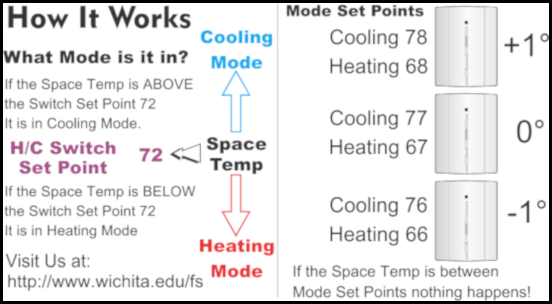 Slide thermostat usage instructions